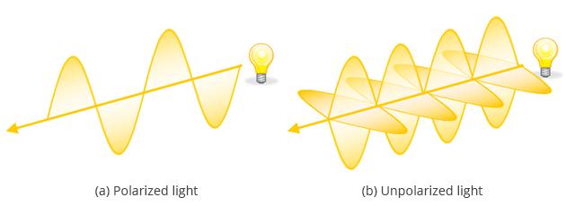 Laser beam polarization