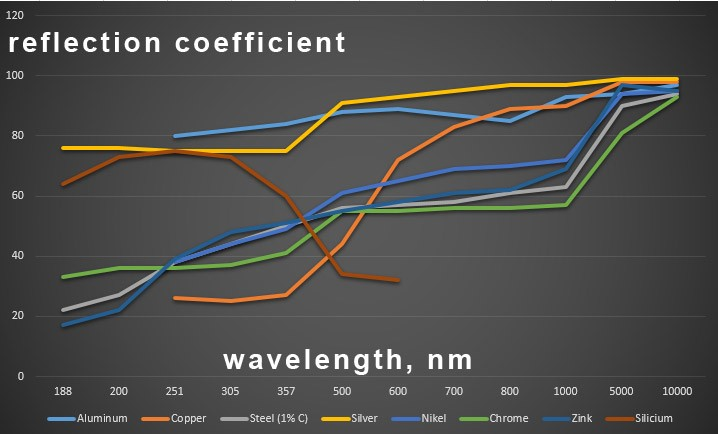 reflection coefficient for different metals