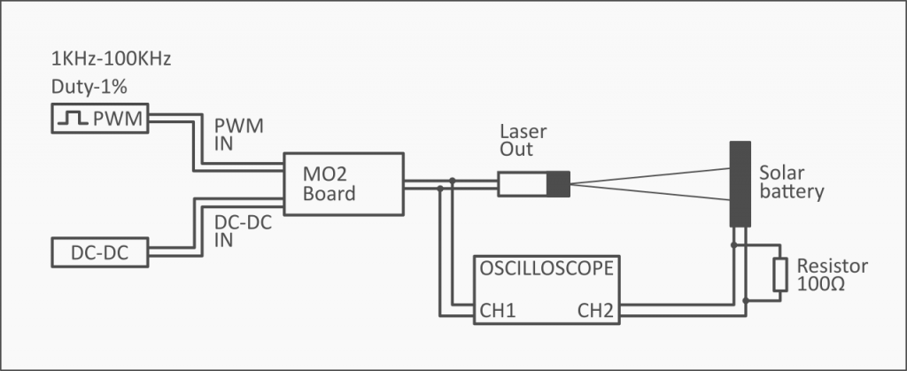 Running a diode laser on 1-100 kHz frequency. Using a solar panel as a impulse detector