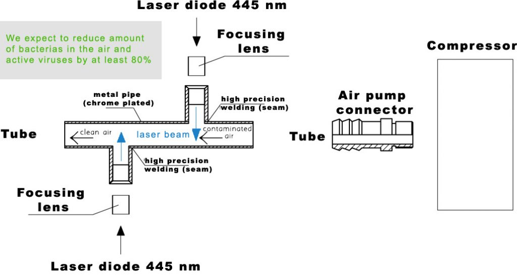 Air laser cleaning system