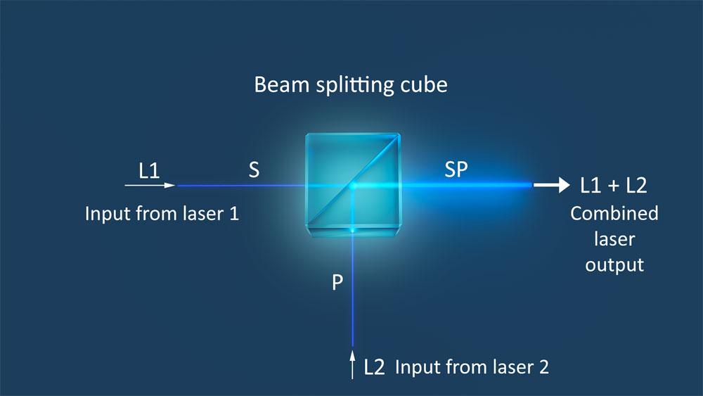 2 laser beam combiner