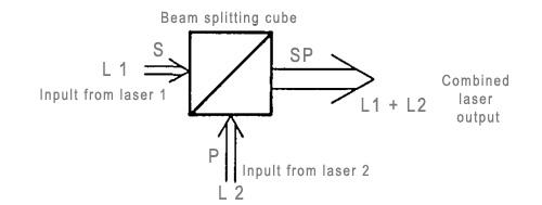 Laser beam combination principle