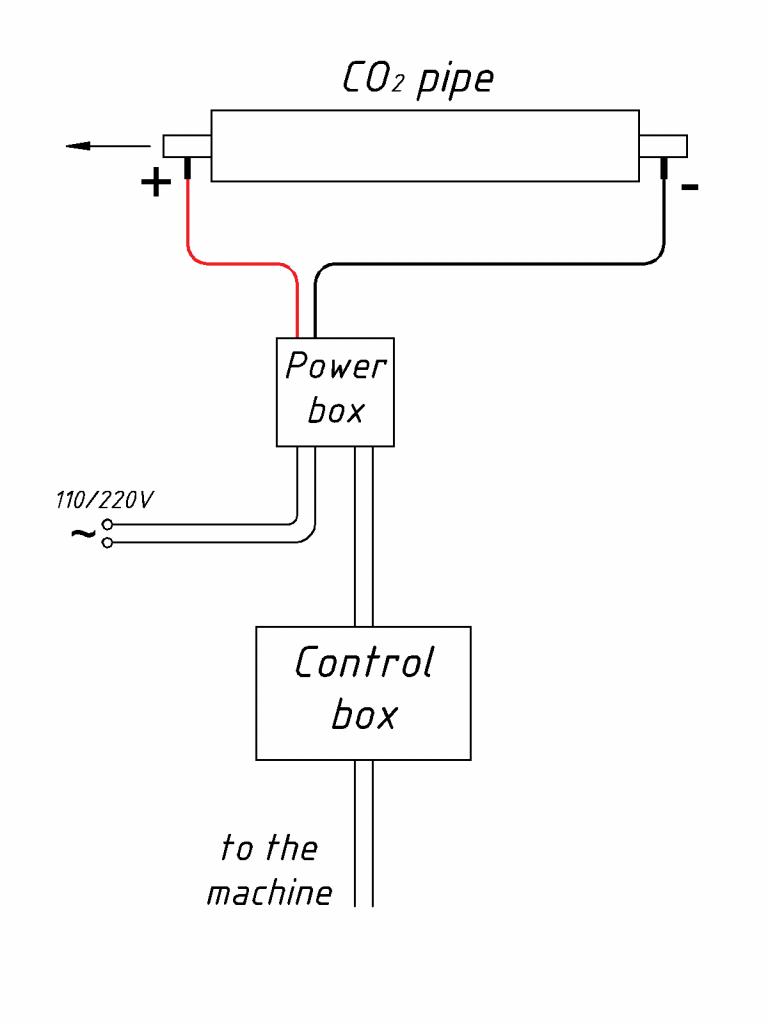 Endurance Co2 alser schematic