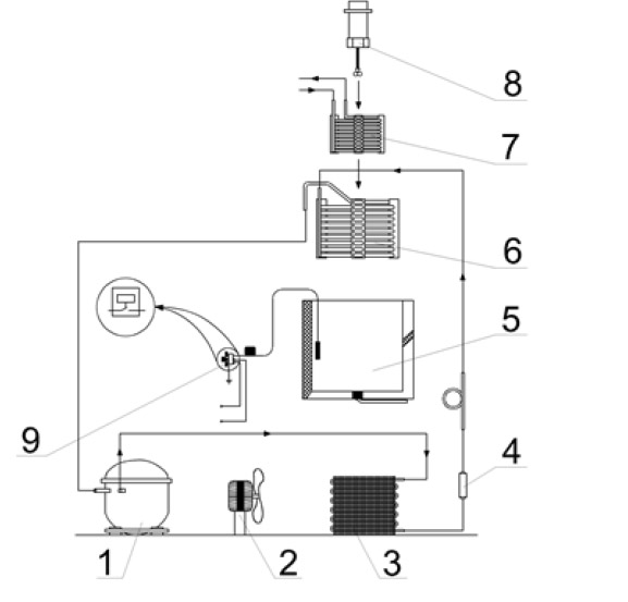 A DIY Chiller for DPSS, fiber, Co2 lasers