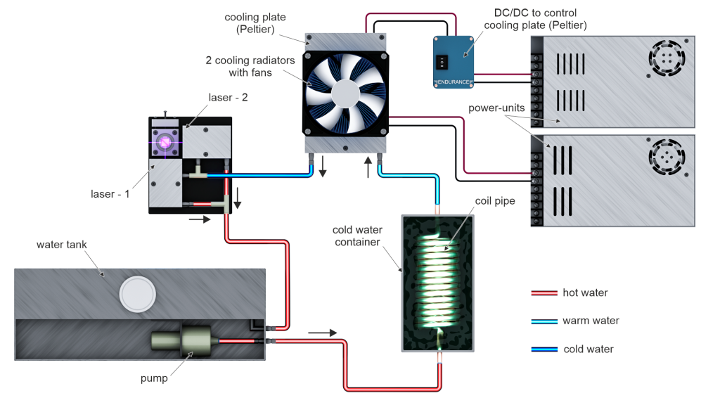 Endurance water coolung system