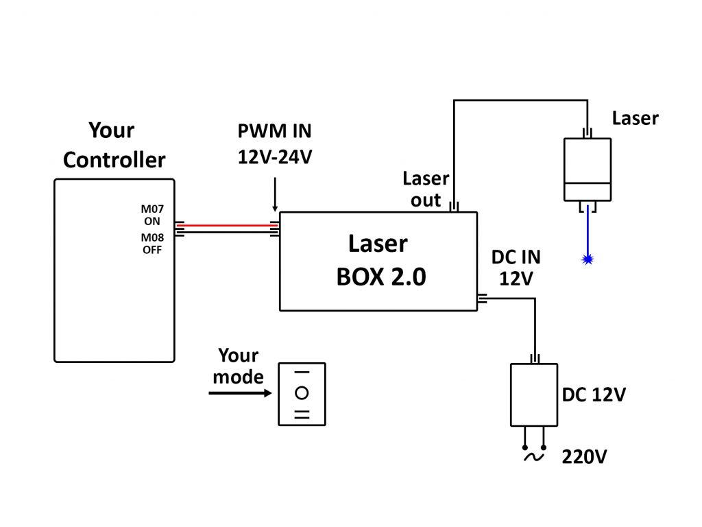 Endurance laser wiring to Sherline CNC frame